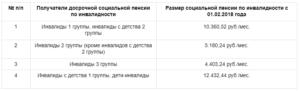 Размер пенсии по инвалидности 3 группа 2013 украина