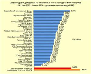 Рейтинг доходности нпф за последние 5 лет