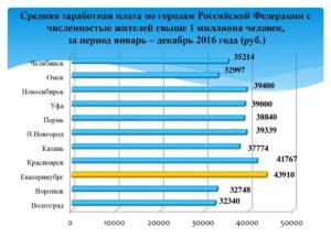 Средняя заработная плата по городу иркутску 2020