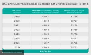 Калькулятор выхода на пенсию по новому закону с учетом детей