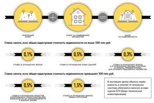 Почему увеличивается кадастровая стоимость квартиры