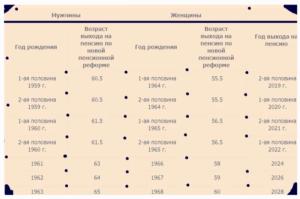 Сколько работать до пенсии мужчине 1972 года рождения