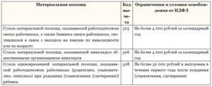 Срок перечисления ндфл по материальной помощи