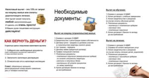 Какие документы необходимы для возмещения средств при покупке квартиры