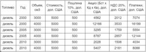 Растаможка москва душанбе сколько стоит авто