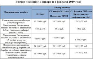 Пособие до 16 лет сумма в башкирии 2020