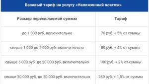 Почтовый сбор за наложенный платеж