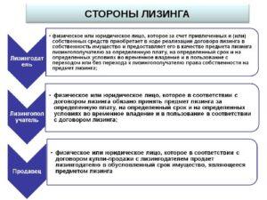 Права и обязанности сторон по договору финансовой аренды лизинга