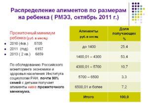 Средняя сумма алиментов в москве