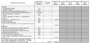 Снижение стоимости запасов в балансе значение