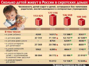 Ребенок сирота 15 лет сколько платит государство