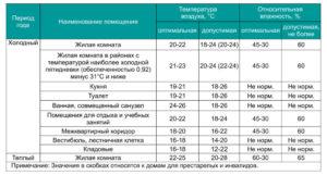 Санитарные нормы для проживания в квартире в москве