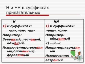 Правило на суффикс ин