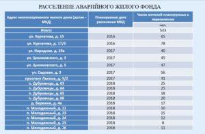 Списки аварийных домов подлежащих расселению в кирове