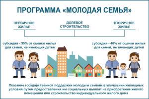 Если долевая собственность можно ли получить субсидию на жилье