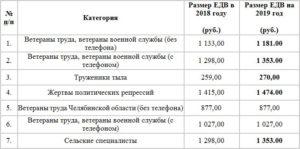 Соцзащита для пенсионеров доплата 2000 действует ли в подмосковье
