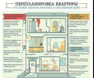 Должны ли согласовывать с соседями перепланировка в квартире