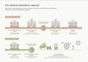 Как зарегистрировать договор ипотеки в росреестре