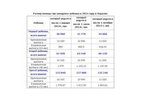 Какие выплаты положены при рождении пятого ребенка в 2020