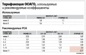 Коэффициент страхования осаго челябинск