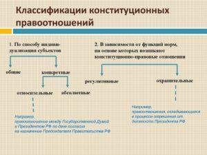 Классификация конституционно правовых отношений
