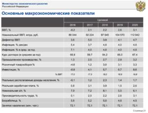 Коэффициент на газ на 2020 год первое полугодиетв ставропольском крае