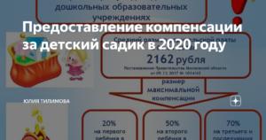 Компенсация за детский сад в 2020 году в ярославской области