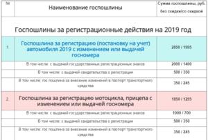Госпошлина гибдд за регистрационные действия 2020 воронеж