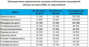 Рейтинг загруженности подмосковных шоссе 2020