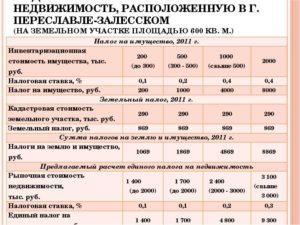 Коэффициент кв по земельному налогу в 2014 году