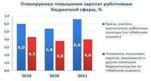 Почему не повышают зарплату учителям в омске в 2020г