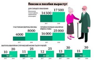 Какая минимальная пенсия в москве у работающего пенсионера