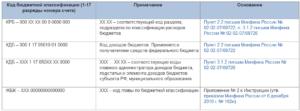 Код бюджетной классификации на 2020г при возврате за учебу