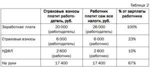 Какие налоги платит предприятие за работника