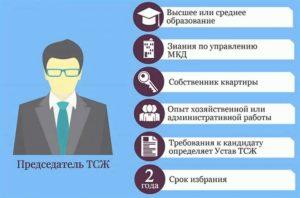 Смена председателя в тсж пошаговая инструкция 2020