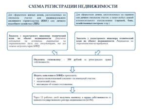 Срок регистрации права на землю в мфц