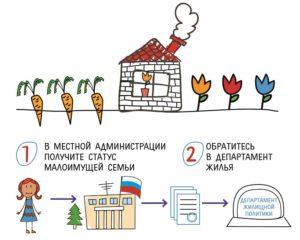 Как встать на очередь на квартиру в москве как малоимущие