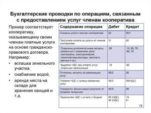 Расчеты с поставщиками по оказанию услуг проводки