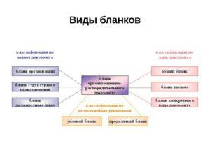 Какие виды бланков может иметь организация предприятие фирма