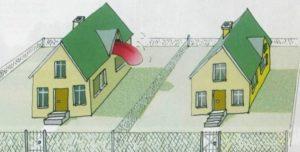 Дом построили ближе к забору чем полижено