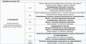 Классы обслуживания в поездах ржд расшифровка 2т