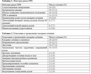 Сколько в беларуси выплачивают за кесарево по страхованию