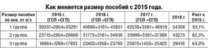 Инвалидность 1 группы сколько платят пенсионерам красноярского края