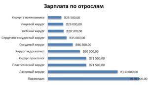 Сколько зарабатывает хороший хирург