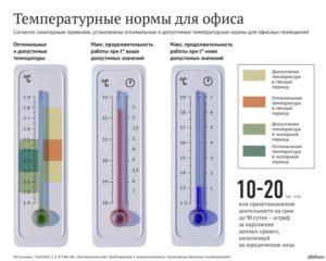 При какой температуре можно работать в офисе