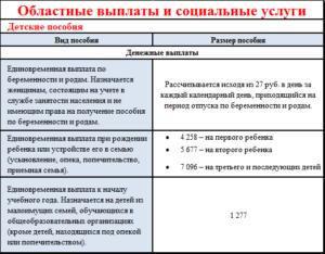 Социальные пособия в ростовской области