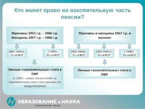 С какого года отменена накопительная часть пенсии