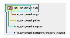 Формат кадастрового номера
