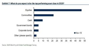 Какие активы можно приобрести 2020