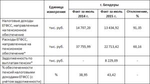 Дородовое пособие в беларуси 2020